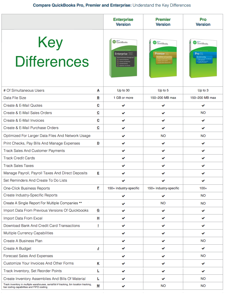Quickbooks software editions comparison pc mac online - Difference between office professional and professional plus ...